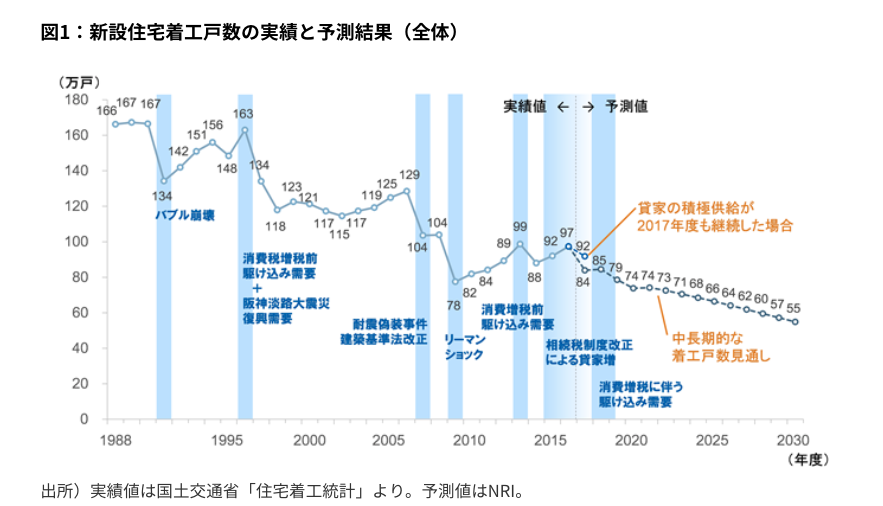 図1:新設住宅着工戸数の実績と予測結果(全体)