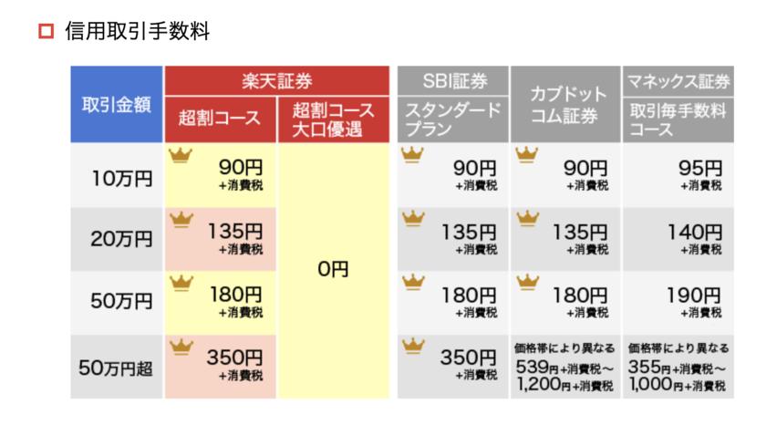 楽天証券の信用取引手数料
