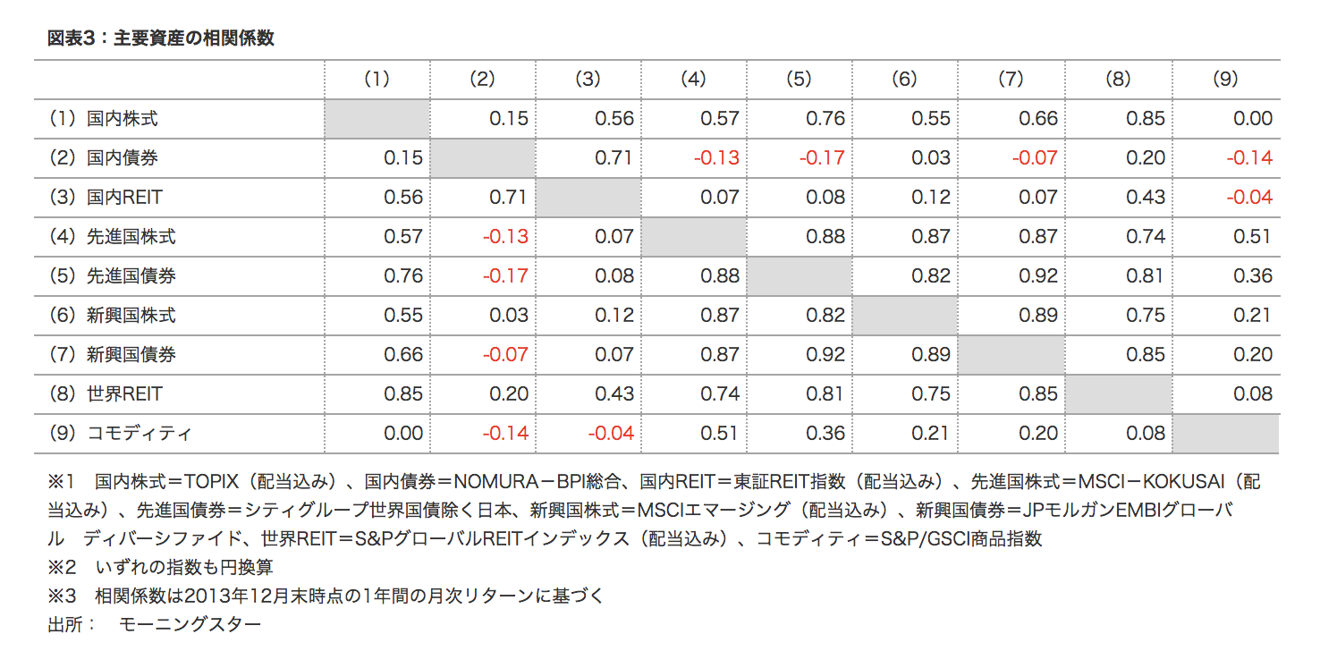 図表3:主要資産の相関係数