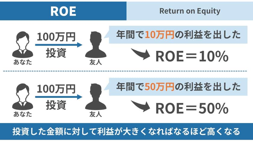 ROEの考え方