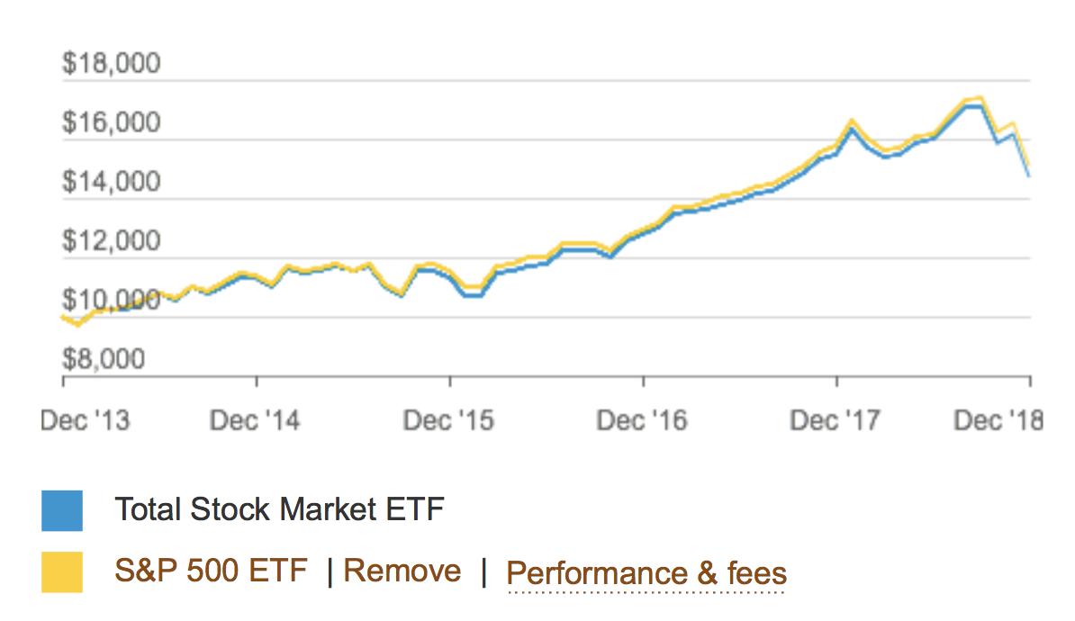 米国株全体と米国S&P500指数の成績比較
