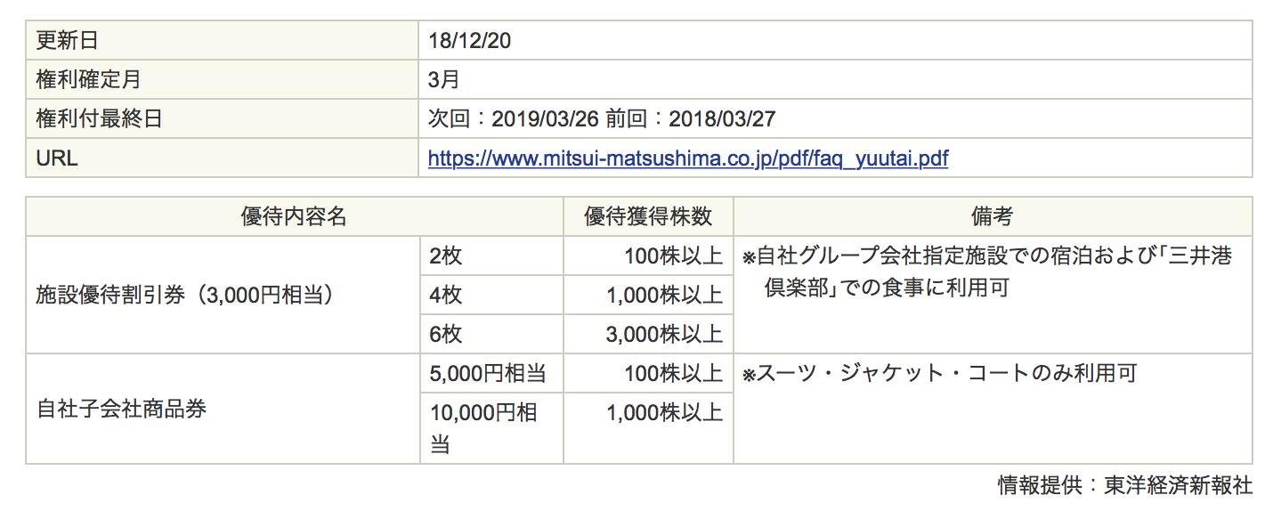 三井松島ホールディングスの優待情報