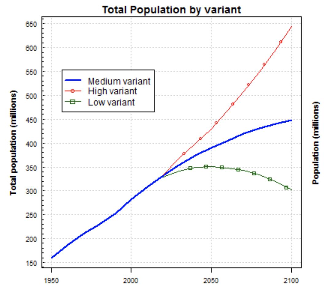 米国の人口増加の推移と予測