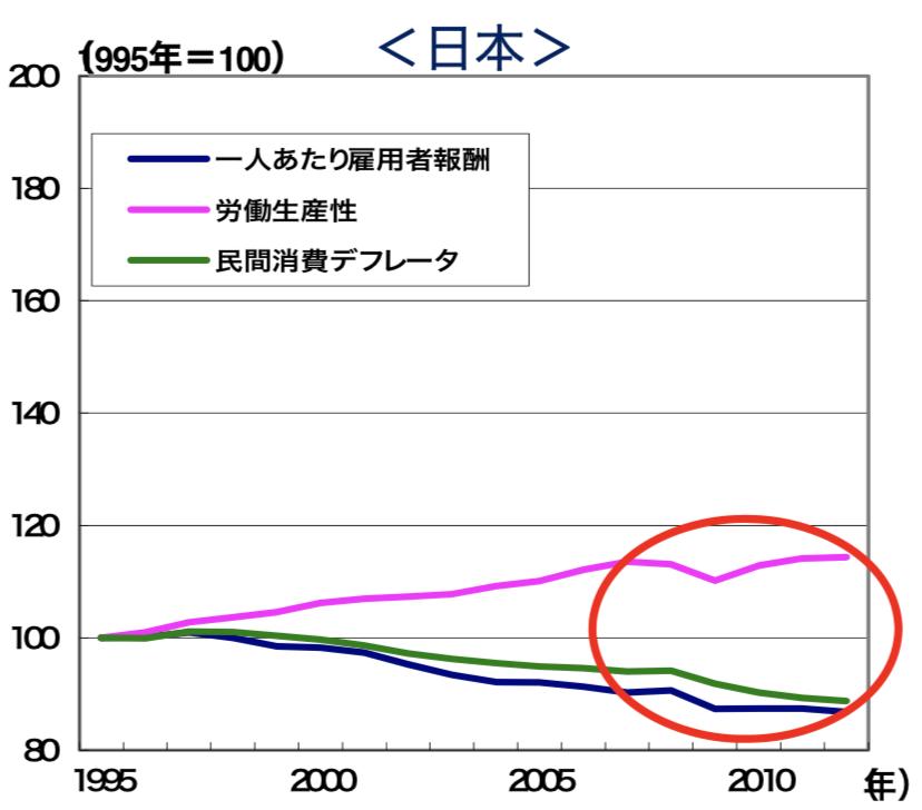 日本の賃金の減少