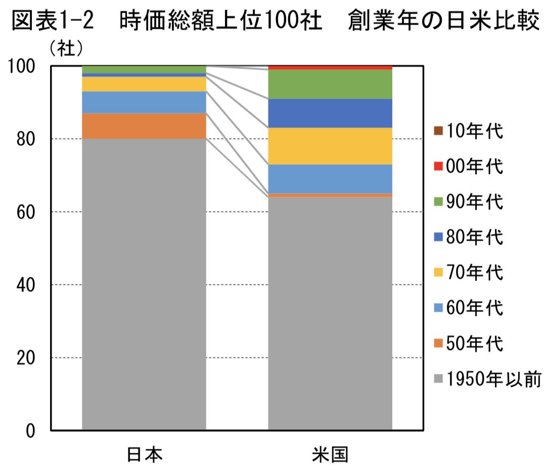 創業年度毎の時価総額上位100社の日米比較