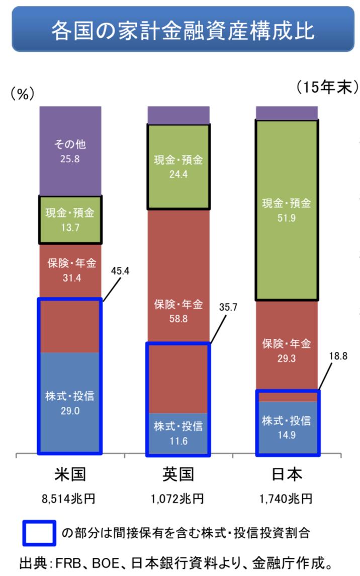 日米英の家系金融資産構成比