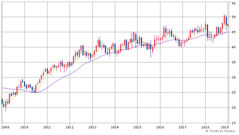 コカコーラの10年間の株価推移