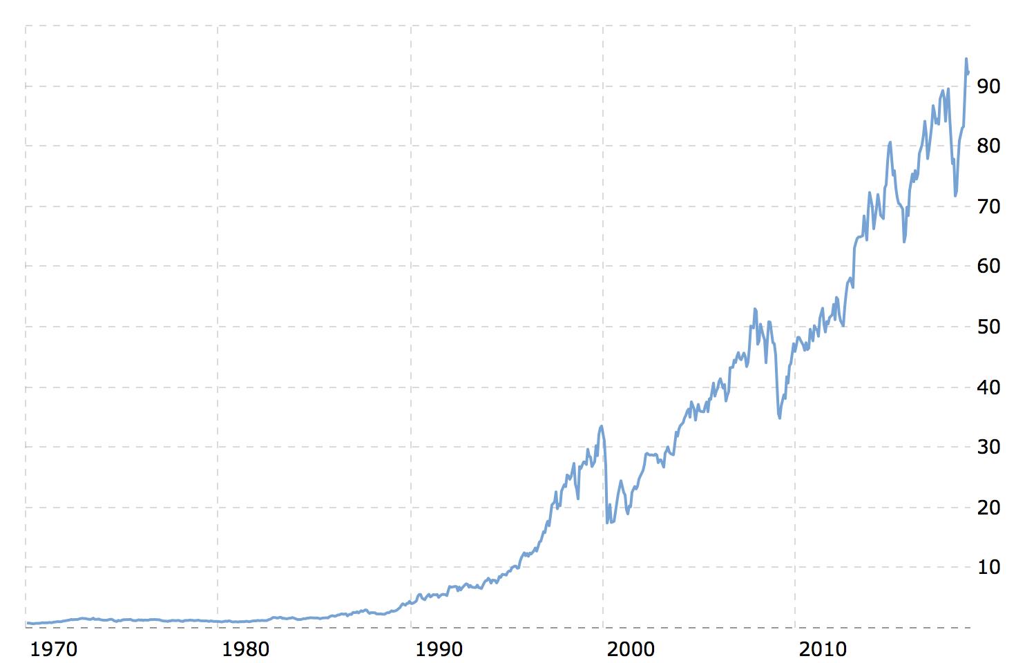 P&Gの50年チャート