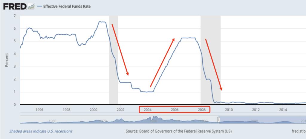 米国政策金利推移