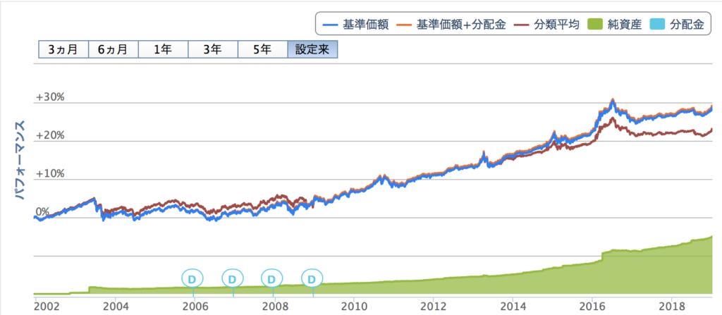 明治安田DC日本債券オープンの成績