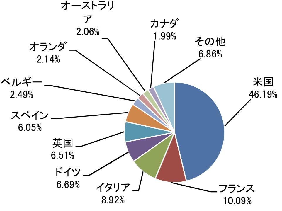 たわらノーロード先進国債券の投資地域の構成