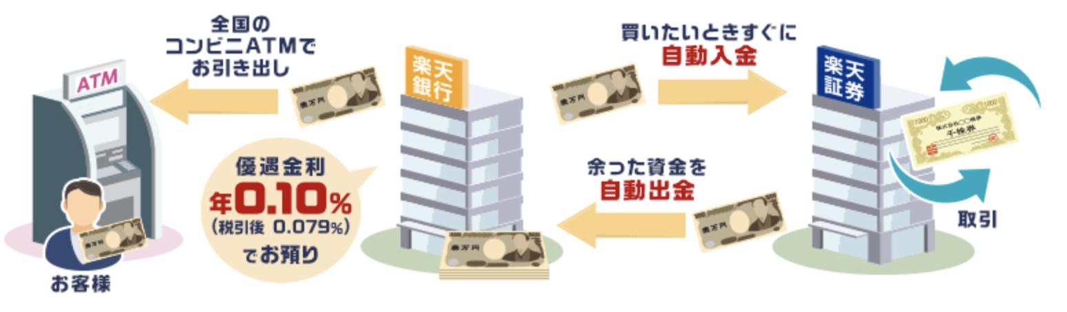 楽天証券と楽天銀行のマネーブリッジ
