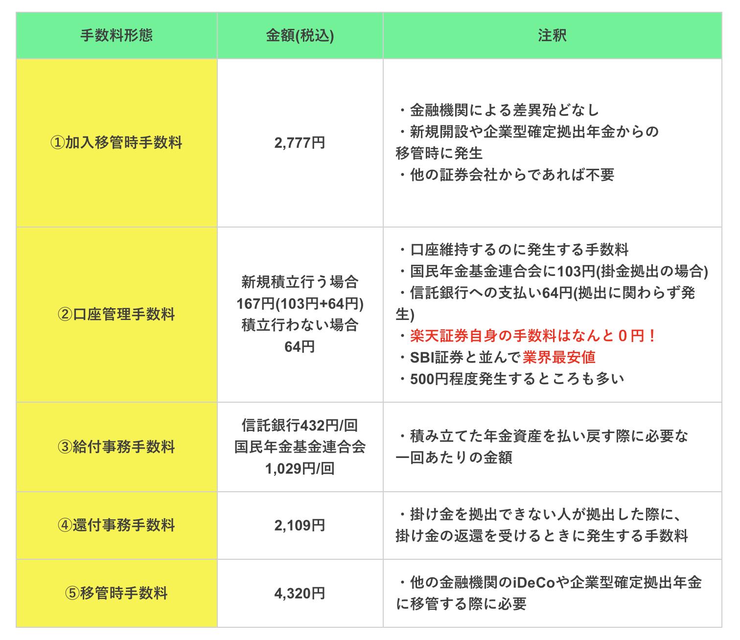 楽天証券のiDeCo手数料