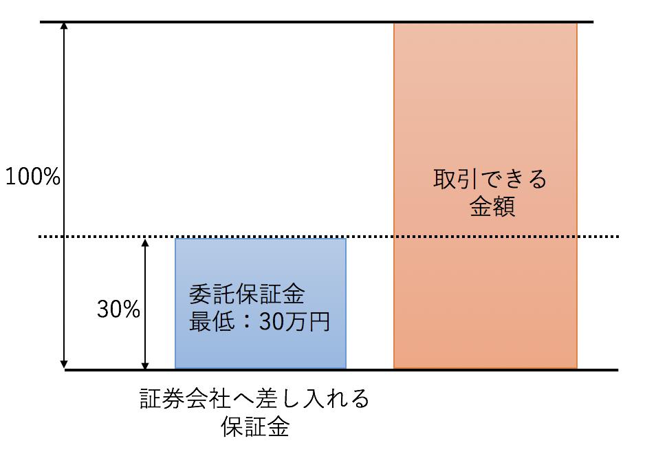 信用買の最低委託保証金と取引できる金額