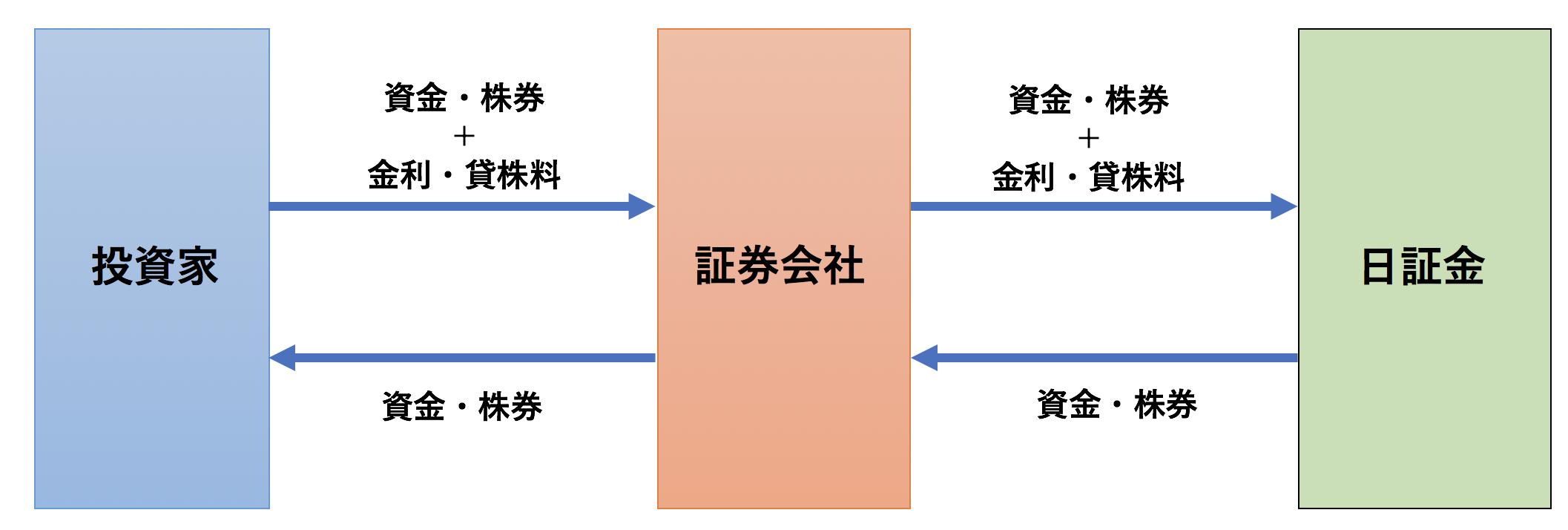 制度信用取引の図解