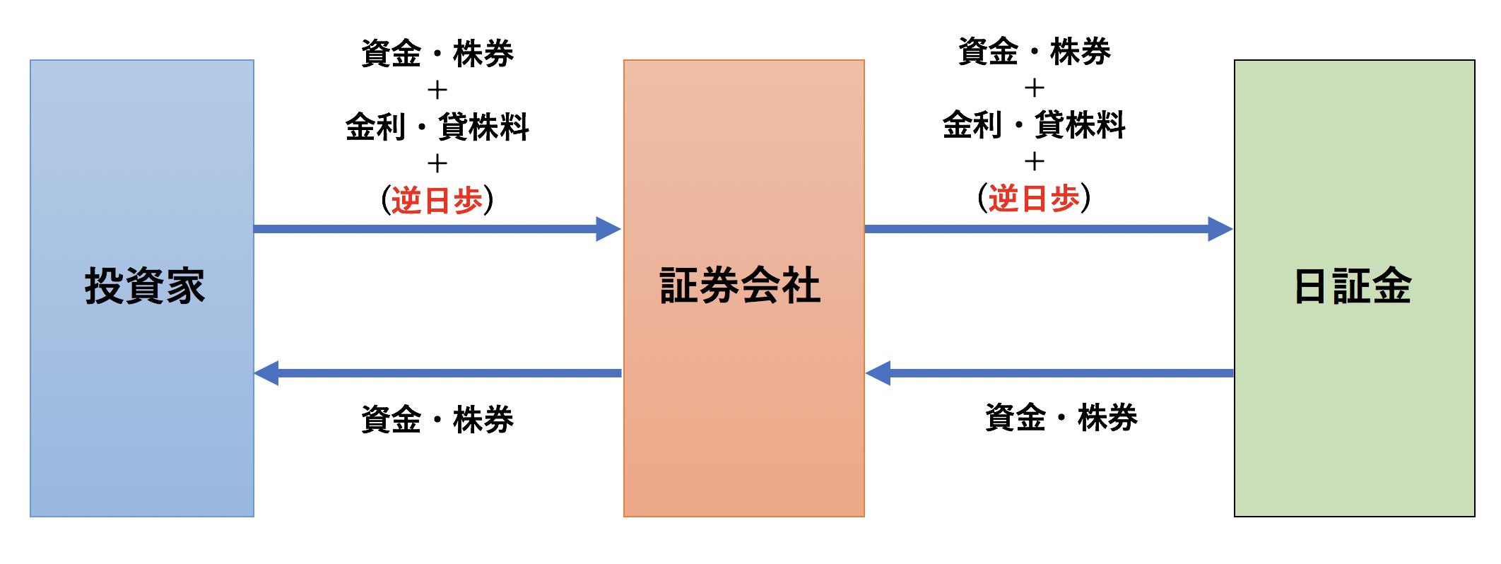 制度信用取引のイメージ図