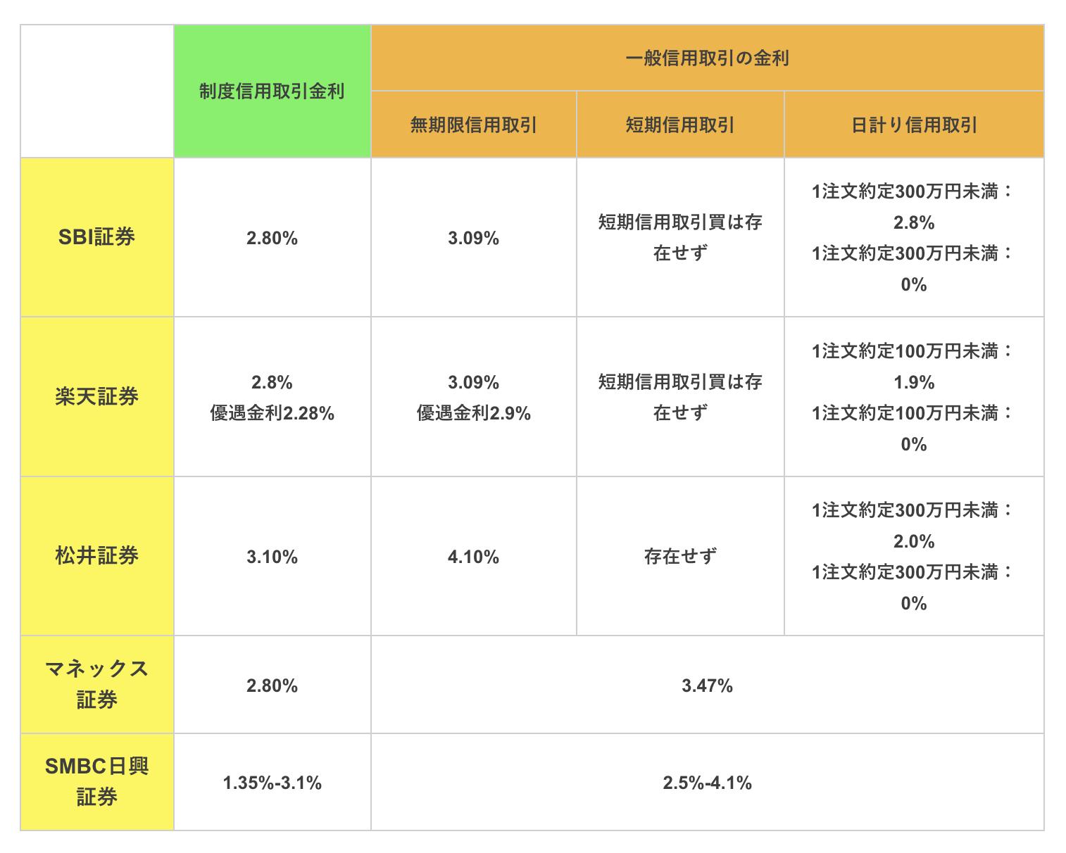 制度信用取引と一般信用取引の金利水準証券会社比較(SBI証券、楽天証券、松井証券、マネックス証券)