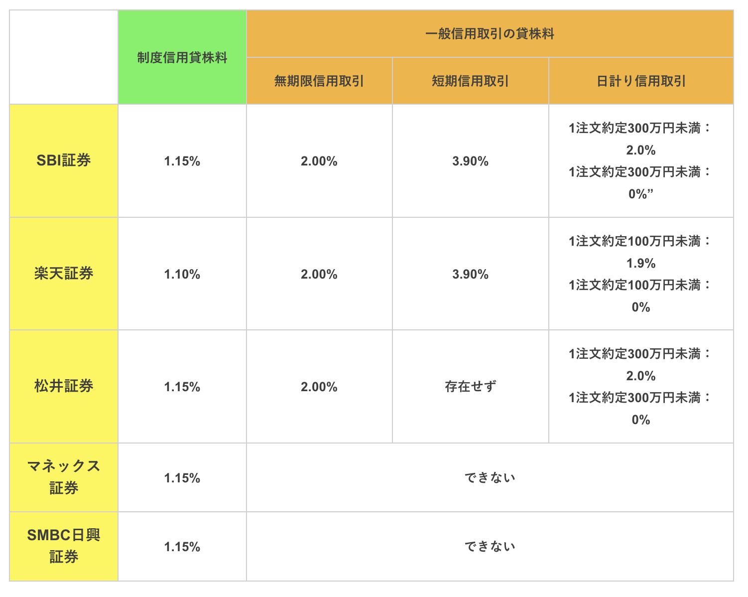 制度信用取引と一般信用取引の貸株料水準証券会社比較