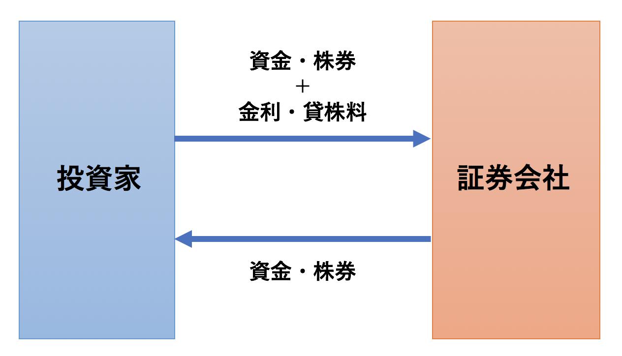 一般信用取引の概要図