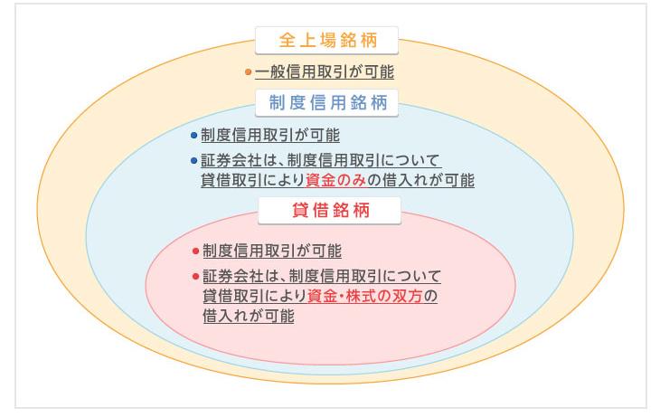 信用取引の分類図解