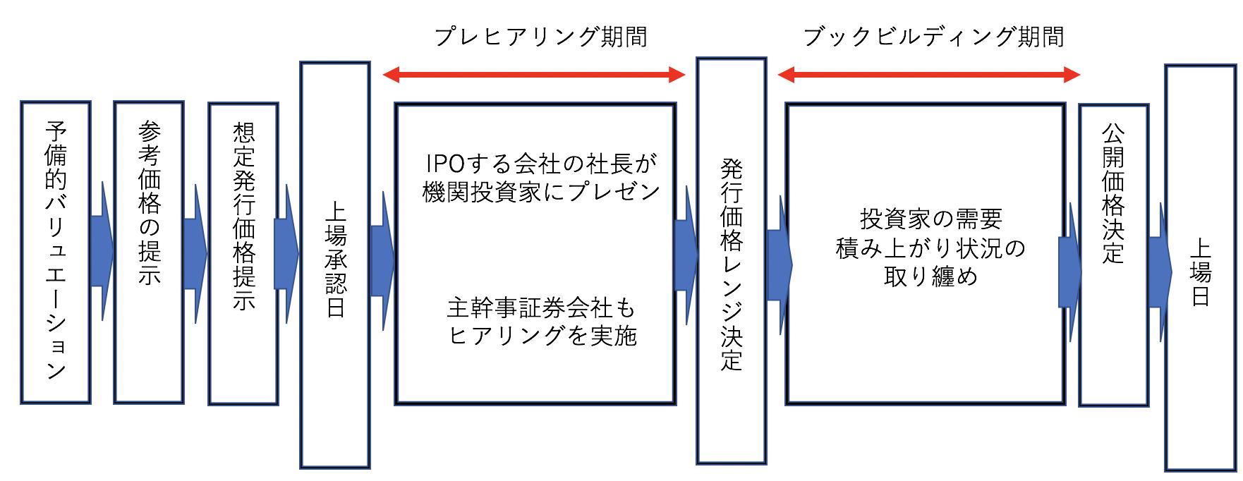 IPO投資のスケジュール