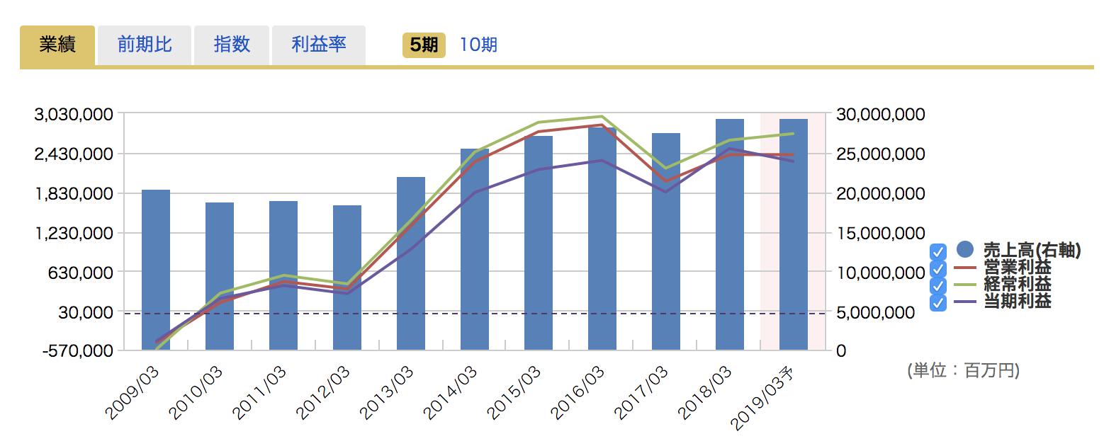 マネックス証券の銘柄スカウターで確認できる過去10年間の通期業績推移