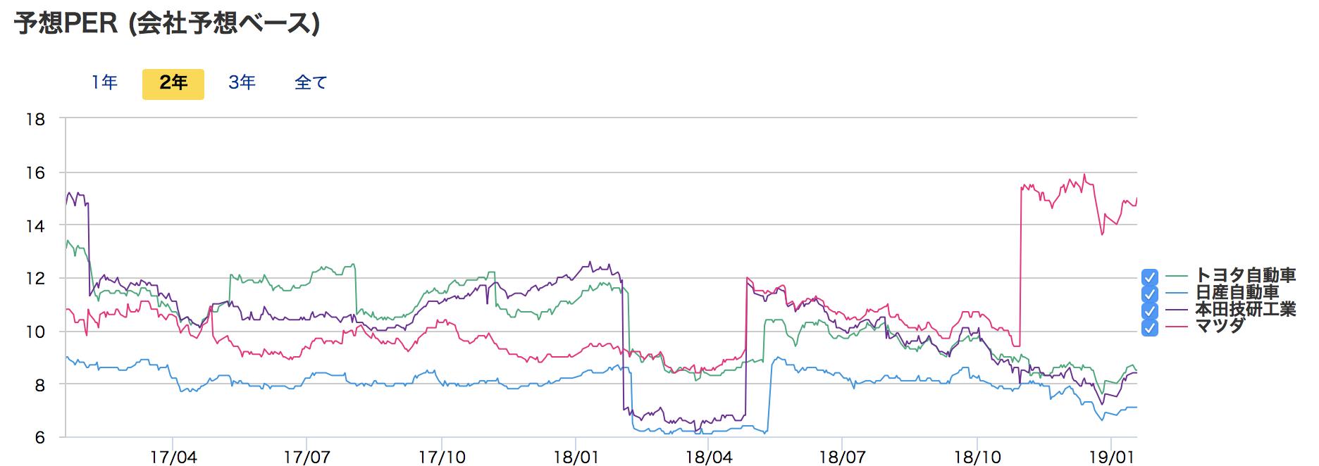 銘柄セクターで確認できるPERの銘柄比較チャート