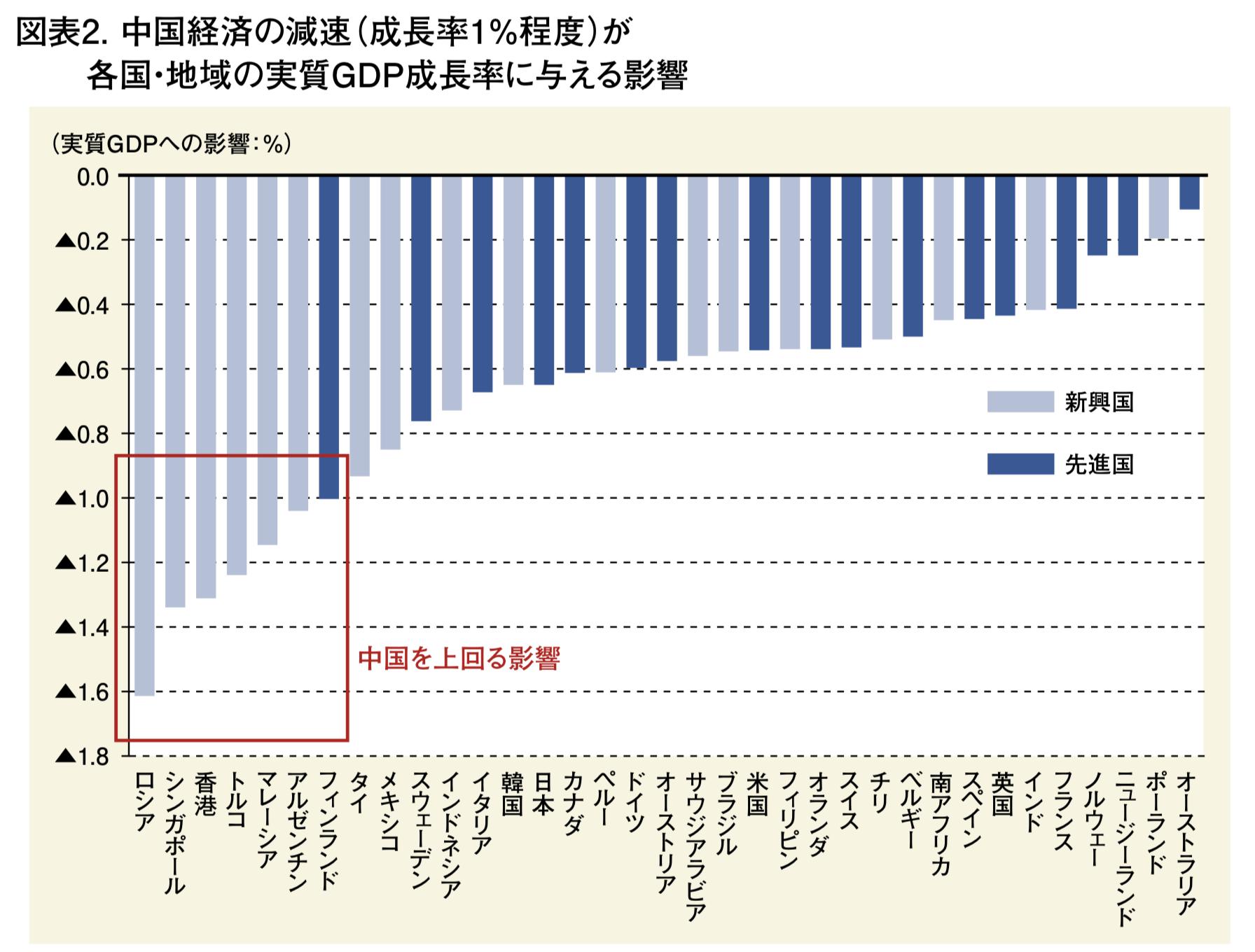 中国経済の減速が各国に与える影響の度合いの大きさ