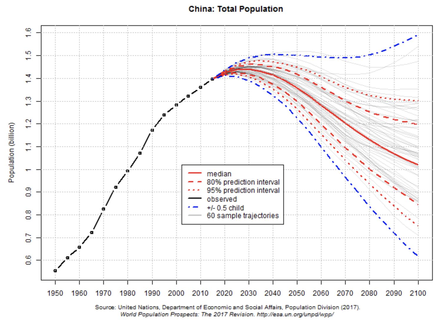 中国の人口推移