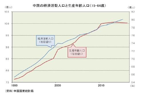 中国の生産年齢人口の推移
