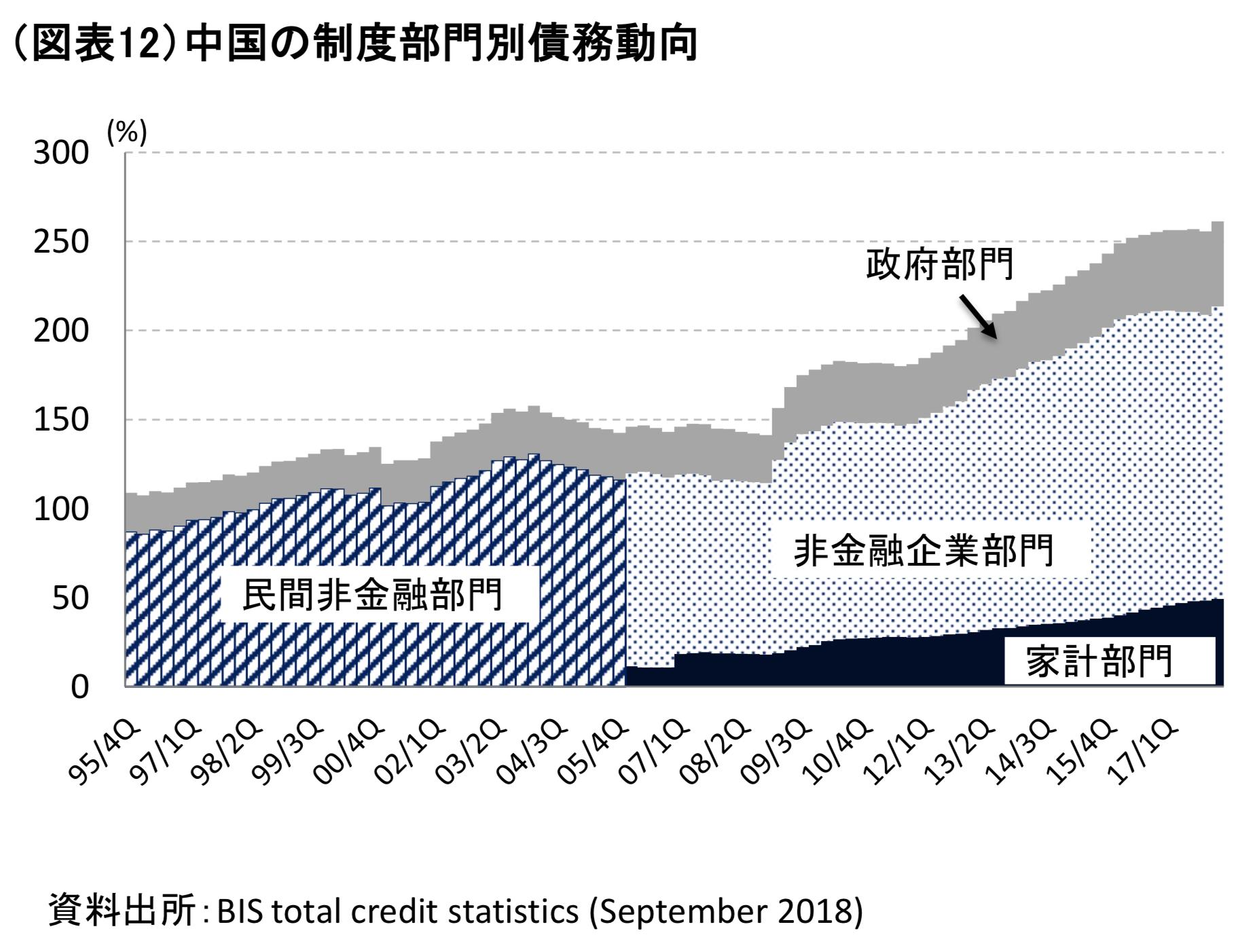 中国の債務の内訳