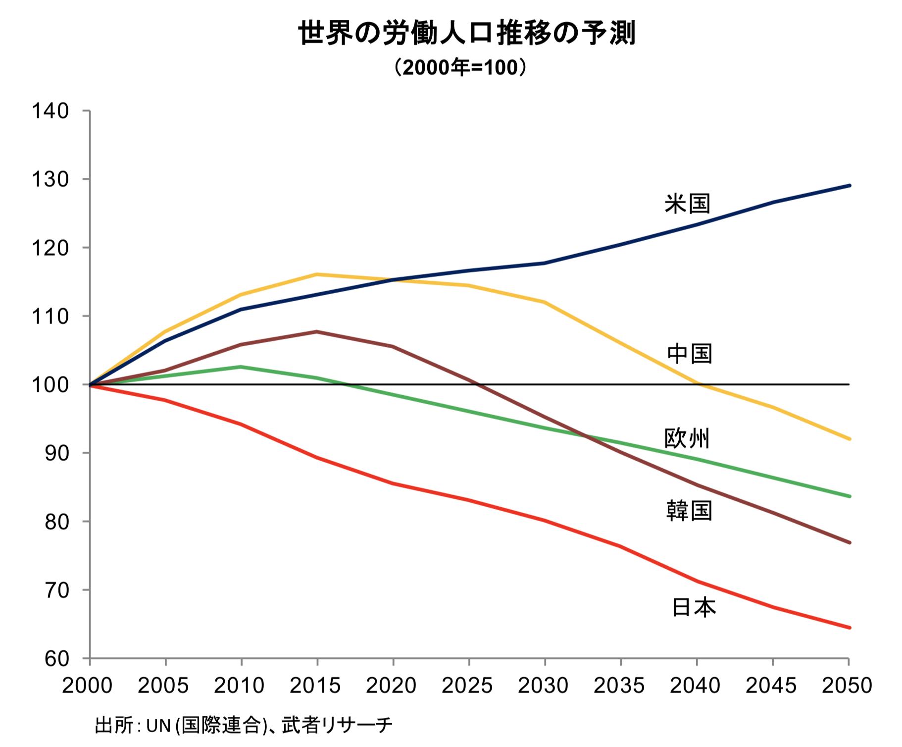 日米中の労働人口の推移