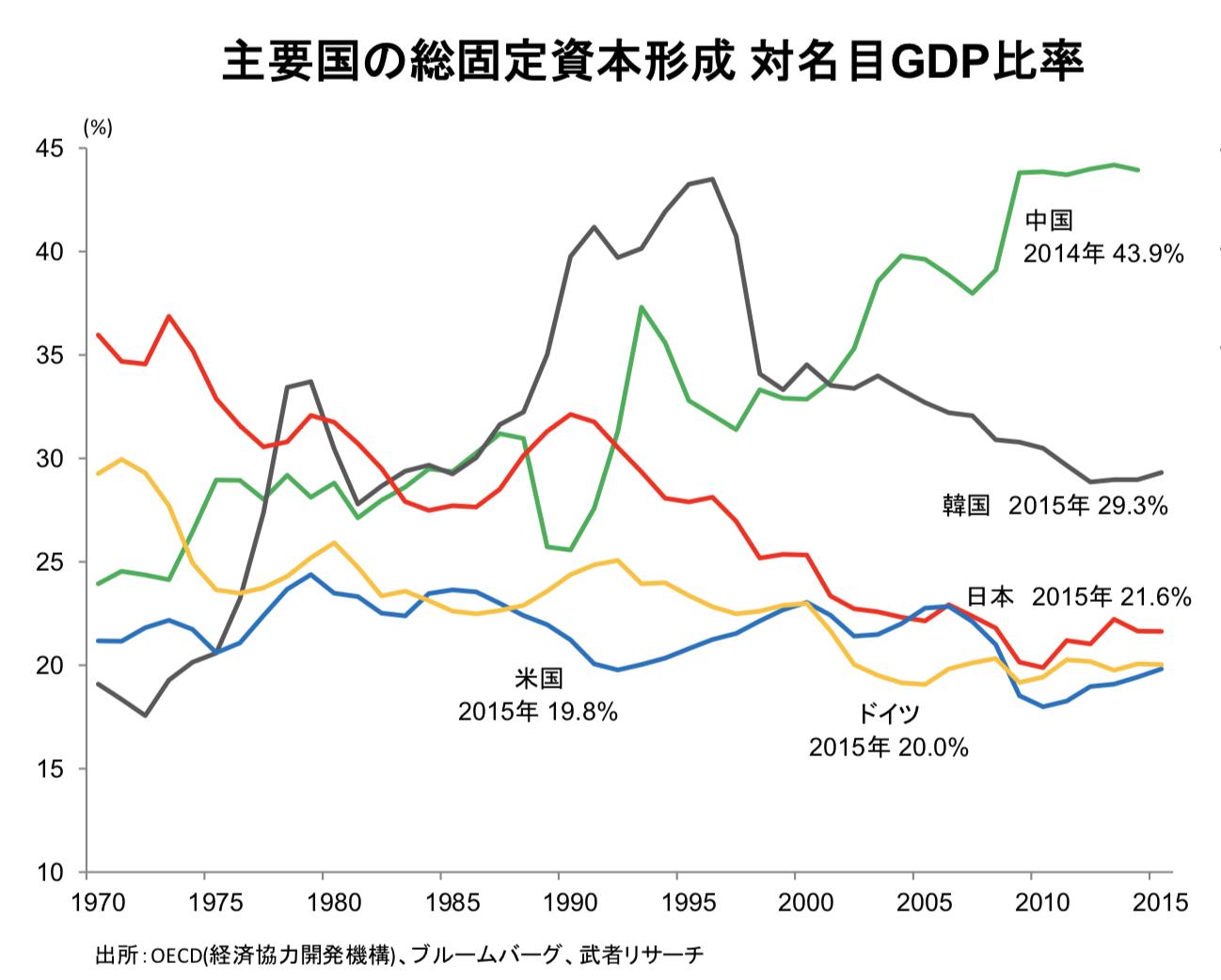 中国の過剰な投資比率