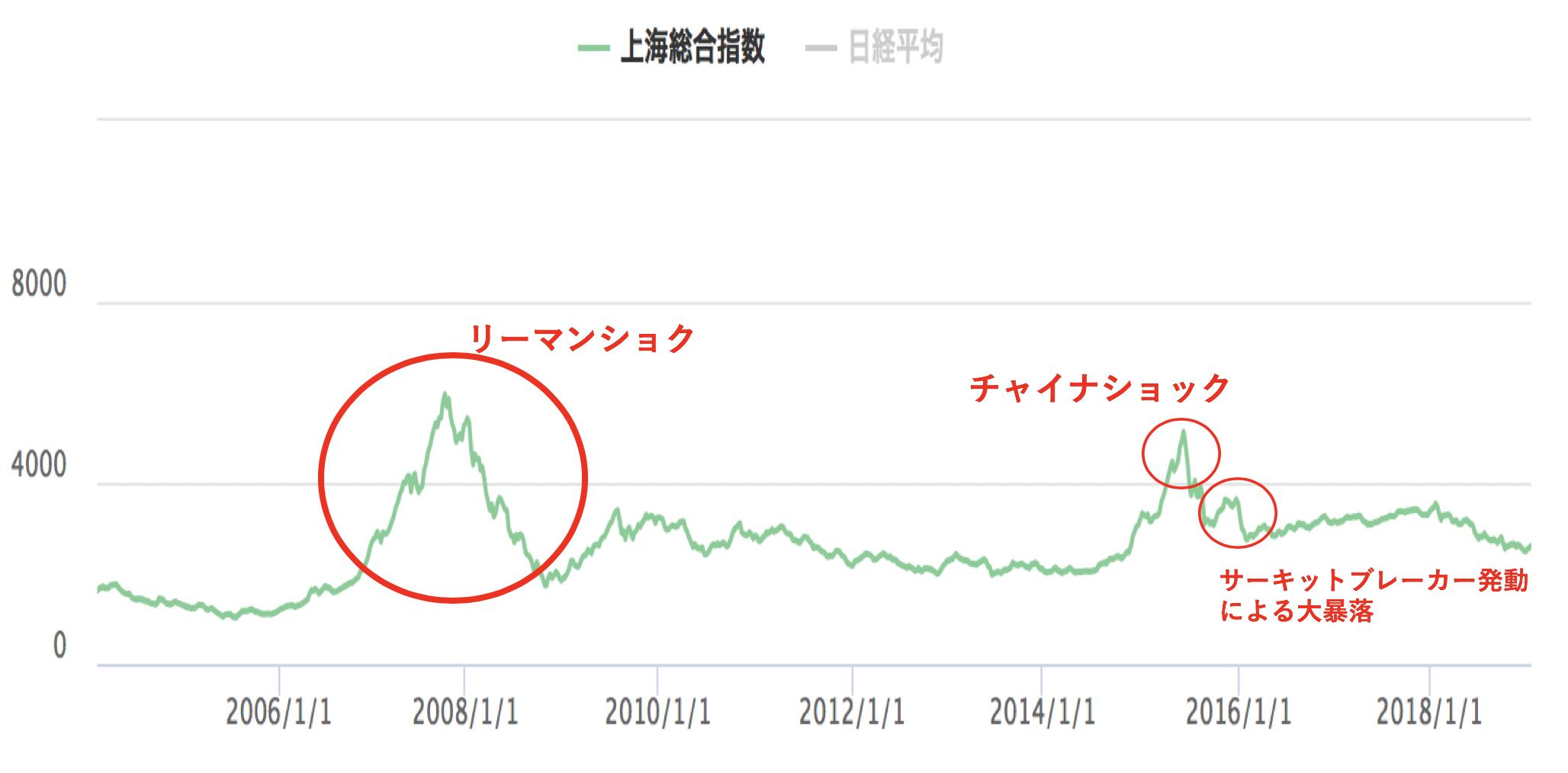 中国株式市場の歩み