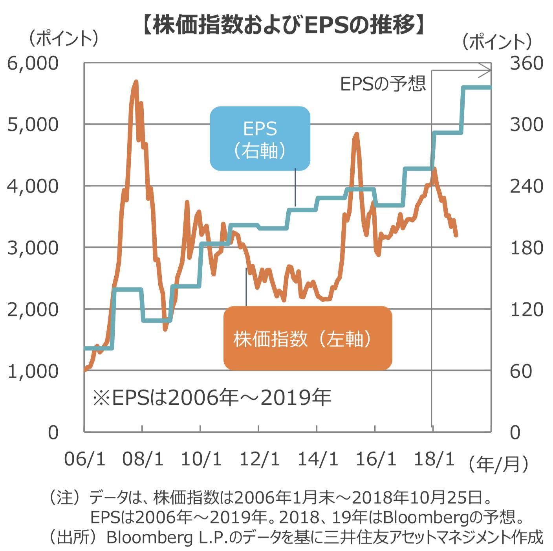 中国企業のEPSと株価