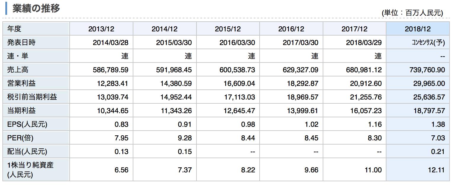 中国鉄建の業績推移