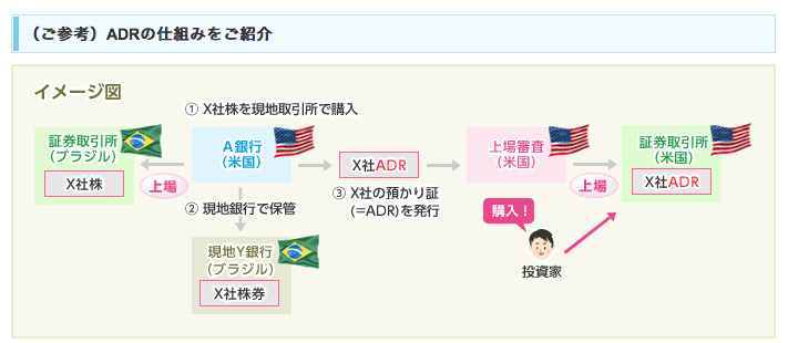 ADRの仕組みを図解