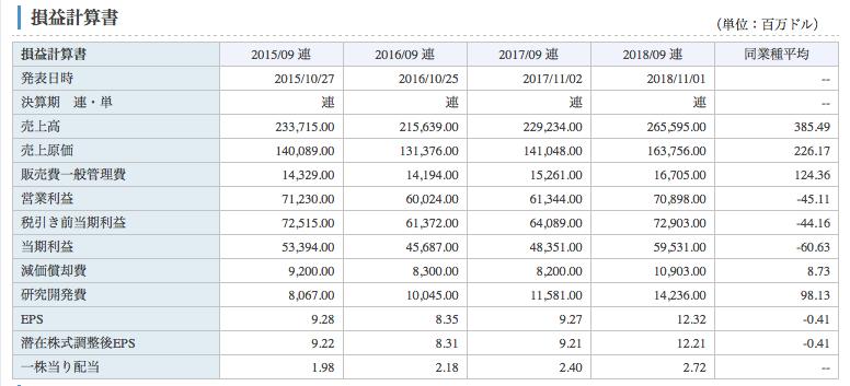 楽天証券が掲載している外国株式のPL