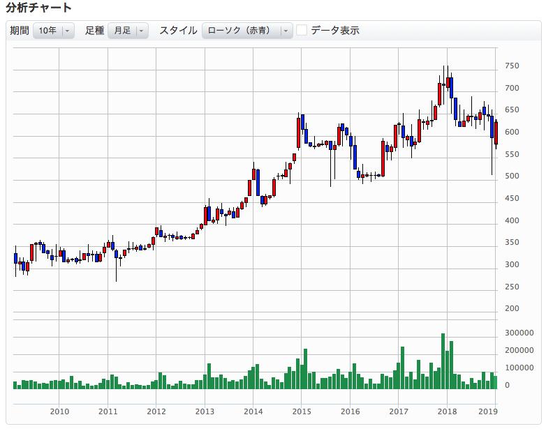 『きょくとう』の株価推移