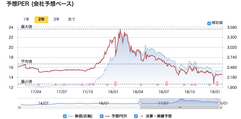 柿安の株価とPER水準