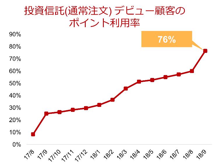 投資信託デビュー顧客のポイント利用率の推移