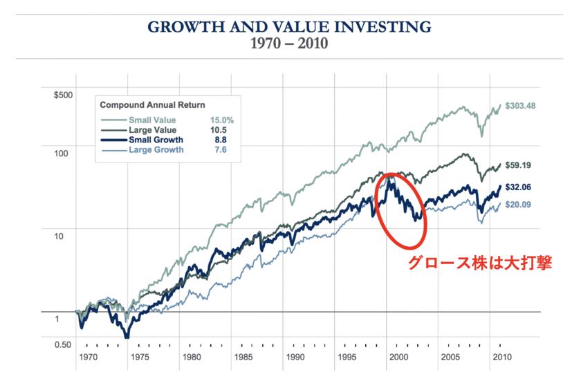 ショック時のグロース株の弱さ