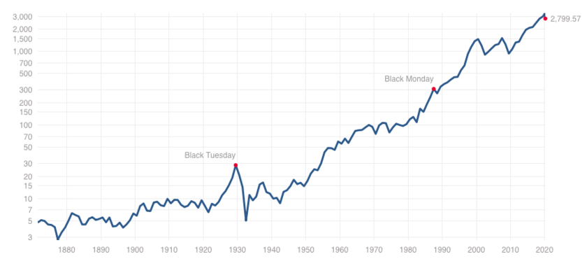 S&P500指数の超長期チャート