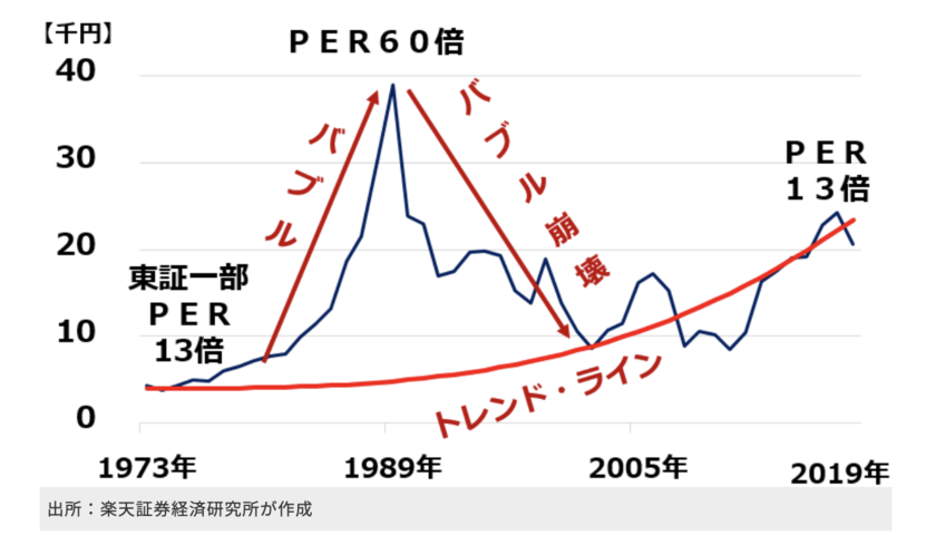 日経平均株価のPER推移