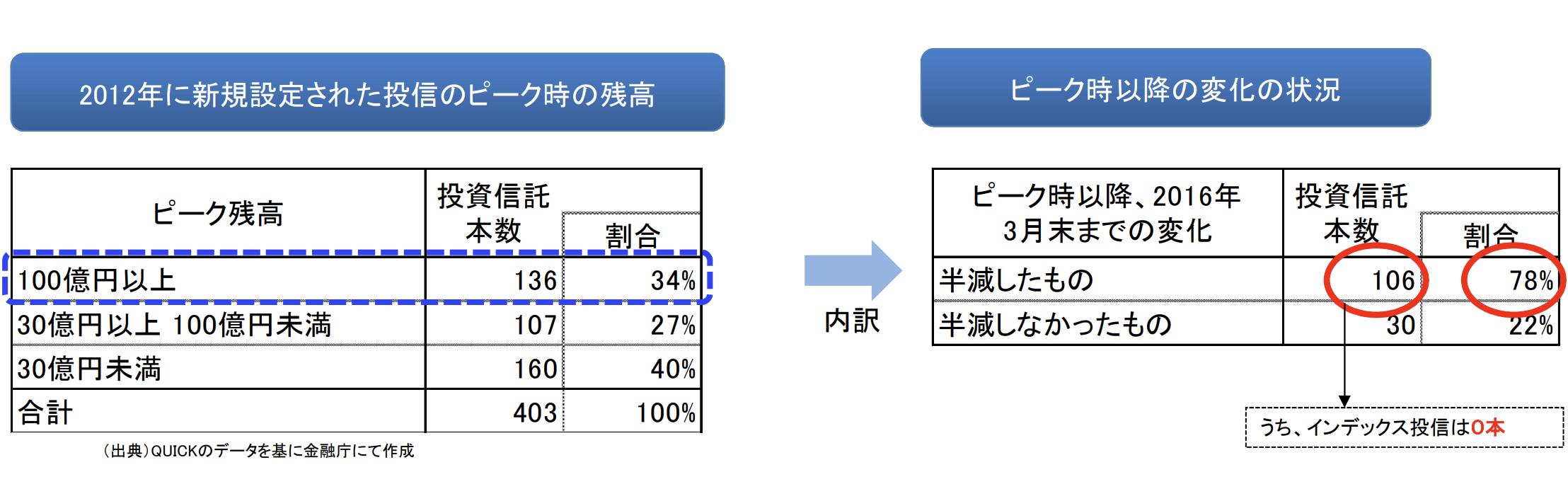 2012年に新規設定された投信のピーク時の残高とピーク時以降の変化の状況