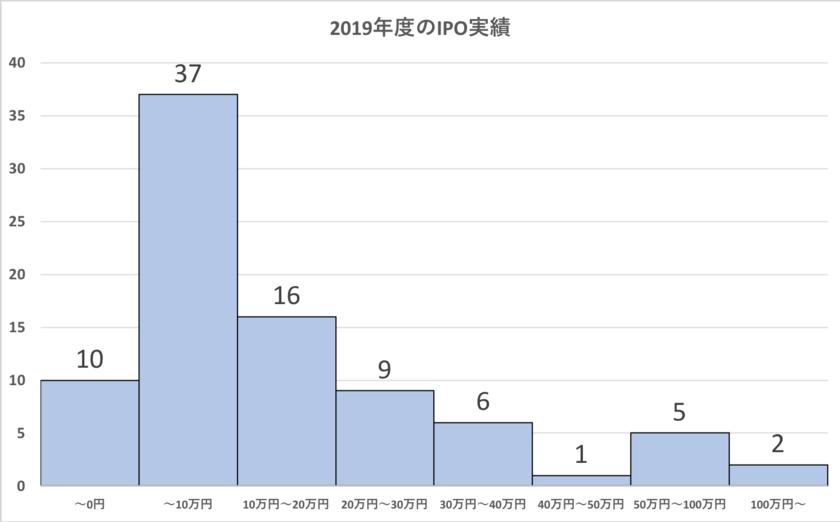 2019年度のIPOの利益