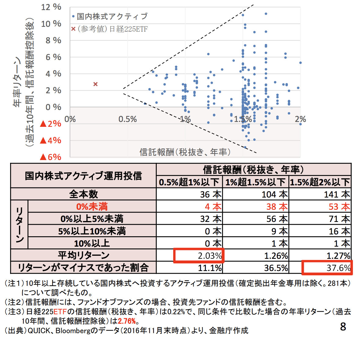 「日本の国内株式アクティブ運用投信の信託報酬とリターン」