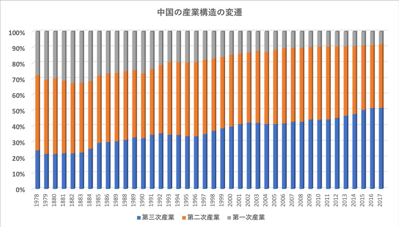 中国の産業構造の変遷