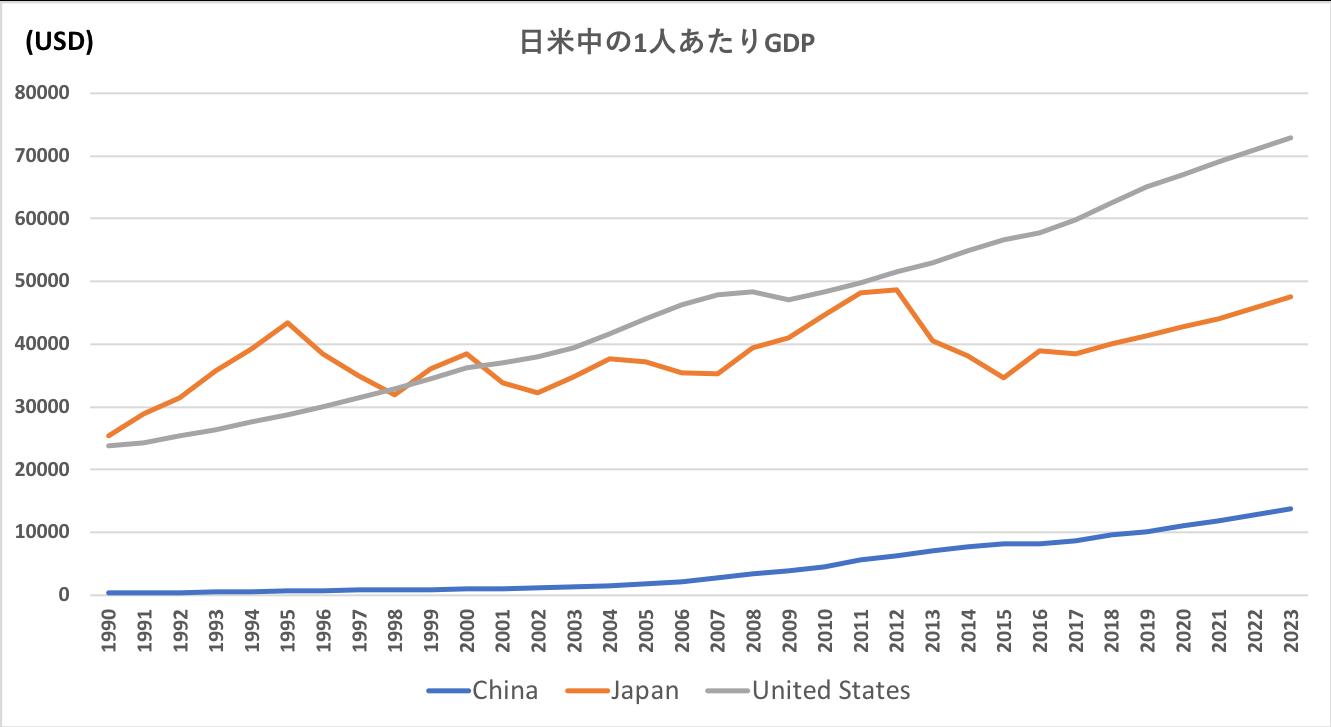 日米中の1人あたりGDPの推移