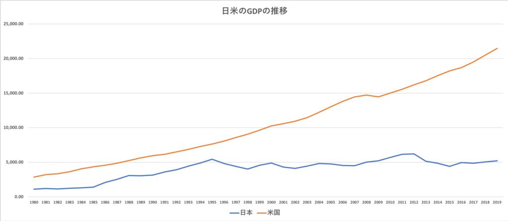 日米のGDPの推移